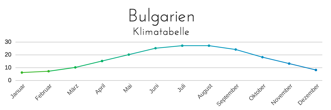 Bulgarien Urlaub Am Goldstrand Ferienhelden