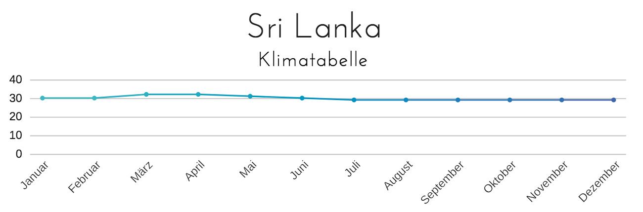 Sri Lanka Urlaub Jetzt Buchen Ferienhelden